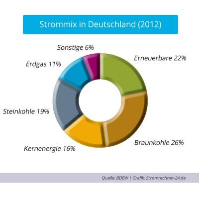 Anteil Öko Strom Deutschland 2012